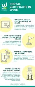 Digital Certificate Spain