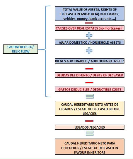 Guide définitif de l'impôt sur les successions en Andalousie